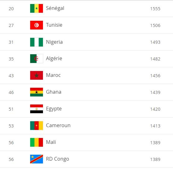 classement-caf-fifa-juin-2020